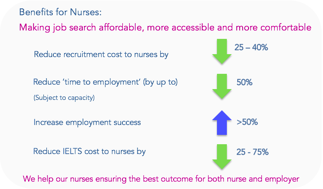 BENEFiTS FOR NURSES 4