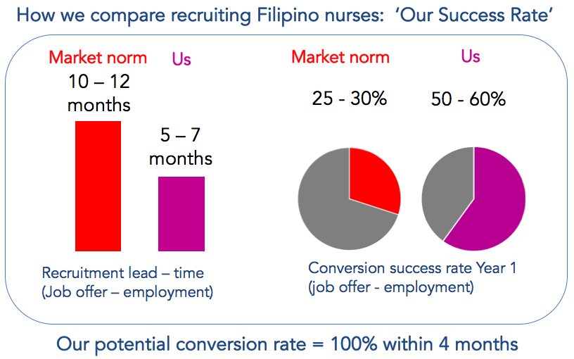 How we compare recruiting filipinos